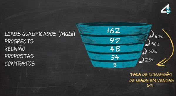 geração de leads e cálculo de taxa de conversão mkt4sales