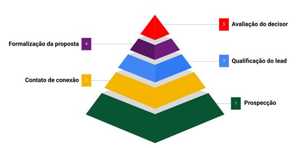 ciclo-de-vendas-etapas