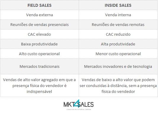 tabela-inside-sales-e-field-sales